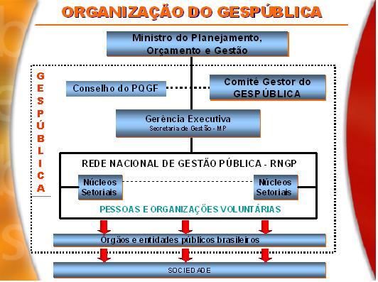 organicaogespublica