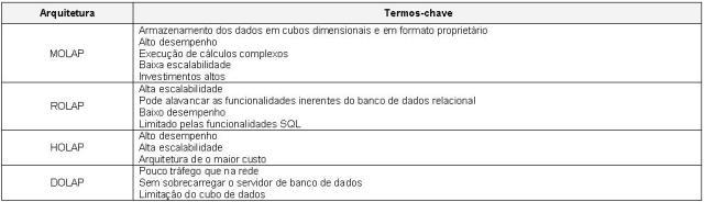 SI01_ArquiteturasOLAP_02