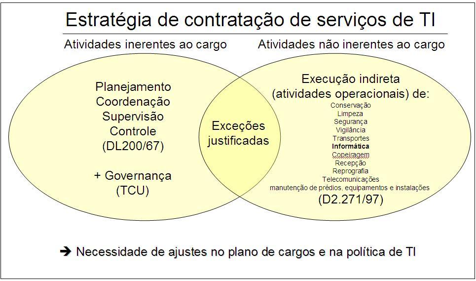 Conciliação entre a estratégia de contratação de serviços e o plano de cargos da organização