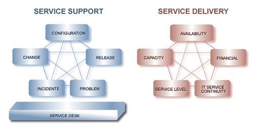 Figura 2: Competências fundamentais do ITIL.