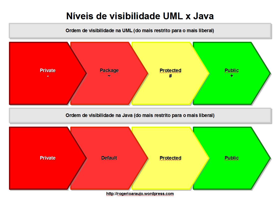 Níveis de Visibilidade: ordem dos níveis.