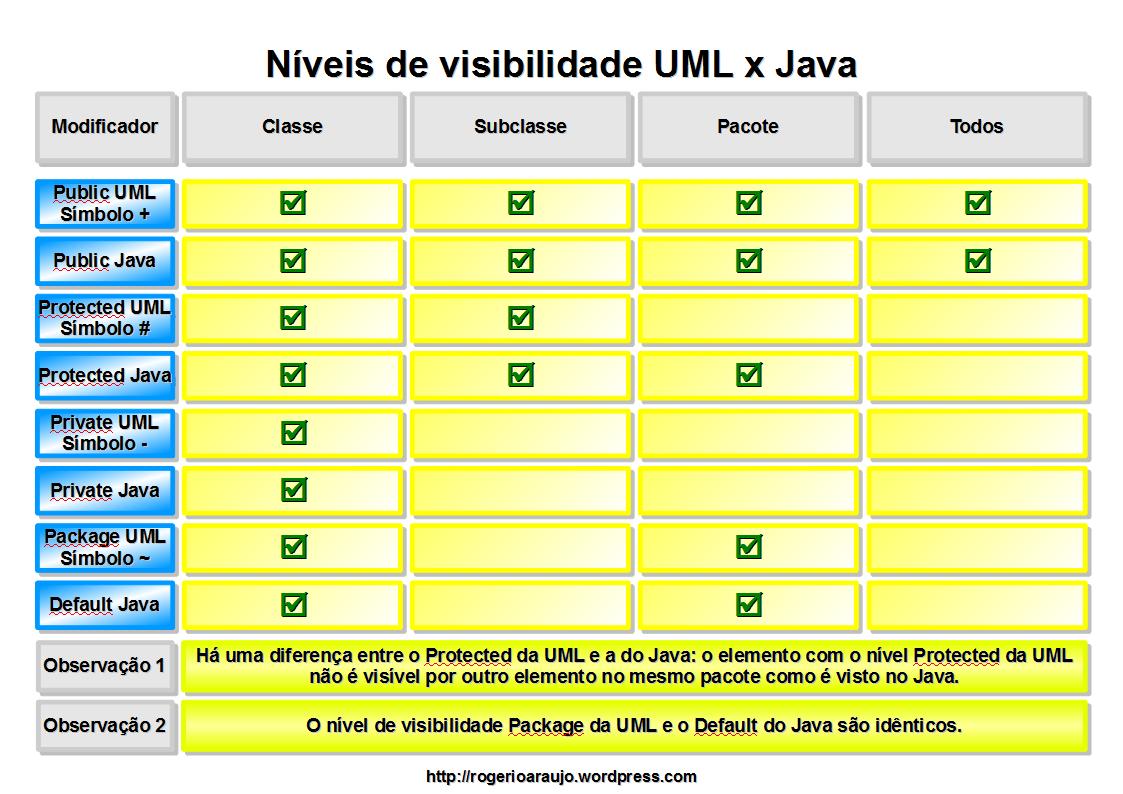 Níveis de Visibilidade: comparação entre os níveis da UML e do Java.