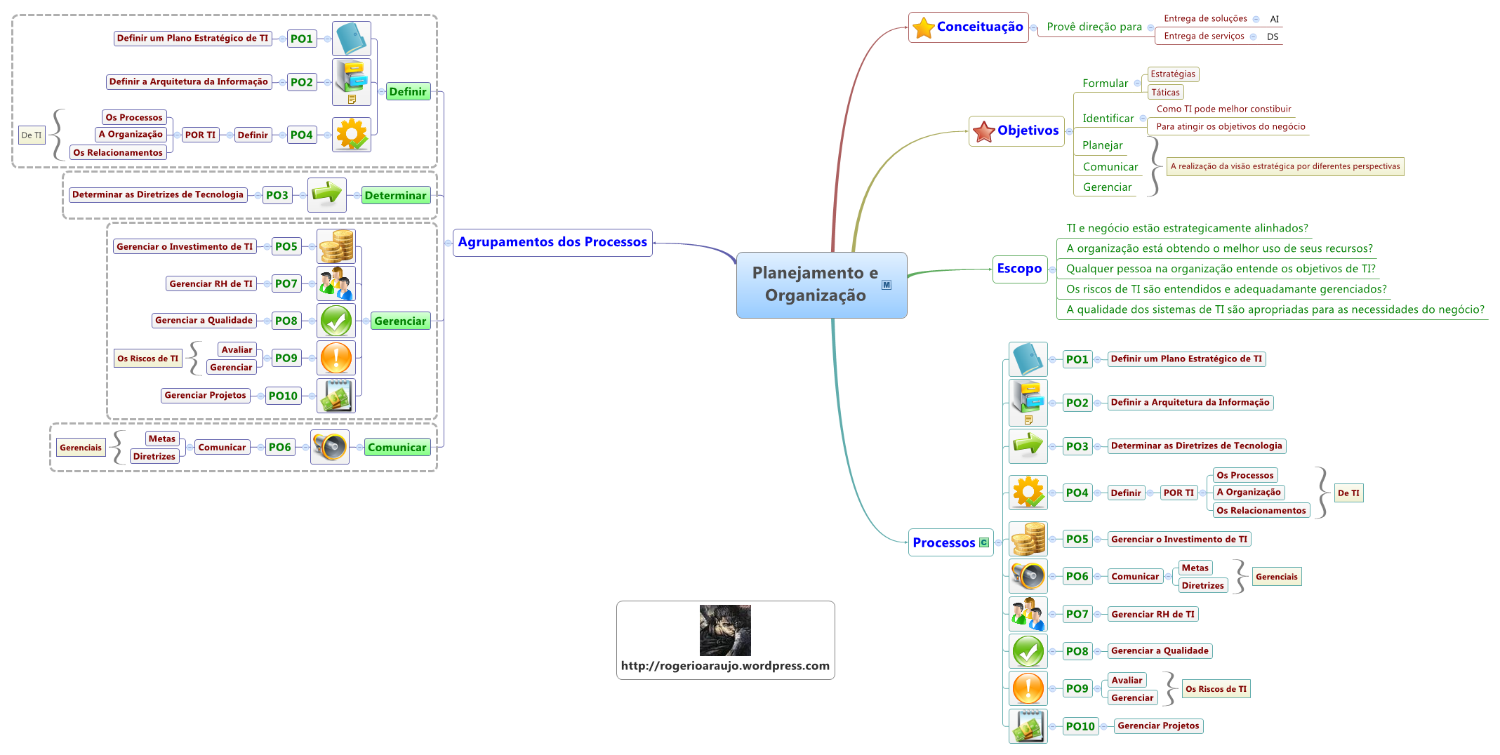 Domínio de Processo Planejamento e Organização (PO): Conceitos