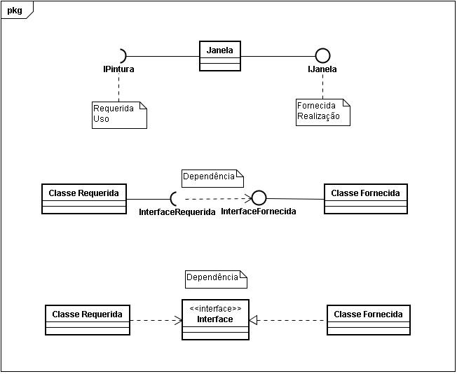 Exemplos de interfaces.