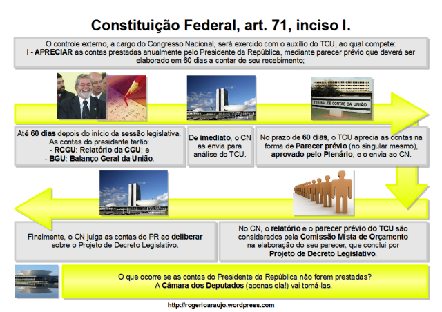 Esquema do inciso I, do art. 71, da Constituição Federal de 1988