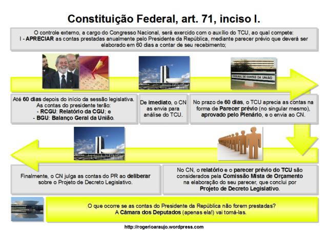 Esquema do inciso I, do art. 71, da Constituição Federal de 1988