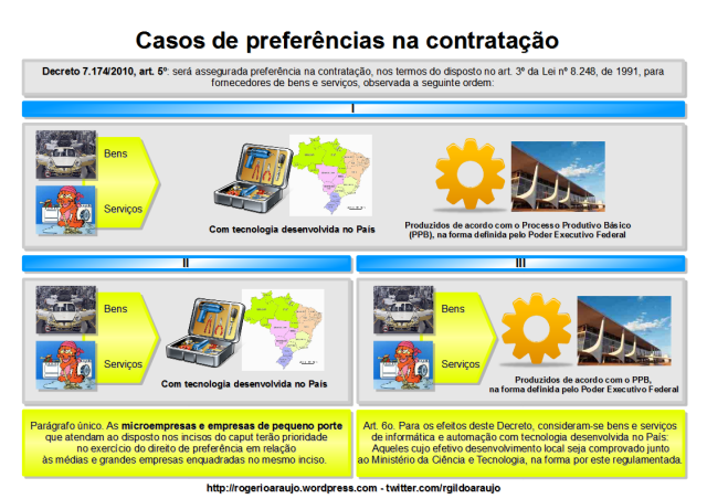 Casos de preferências de contratação para fornecedores de bens e serviços vistos no Decreto nº 7.174/2010.