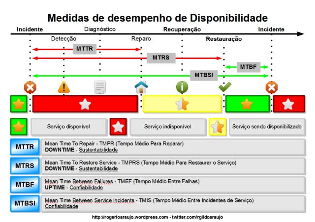 Medidas de desempenho de Disponibilidade