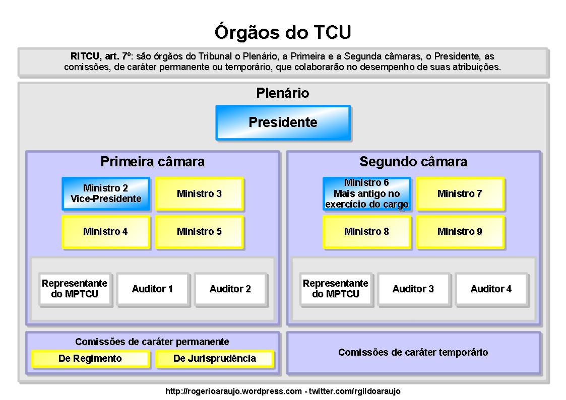 Órgãos do TCU