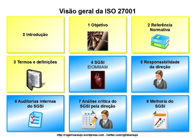 Visão geral da ISO 27001