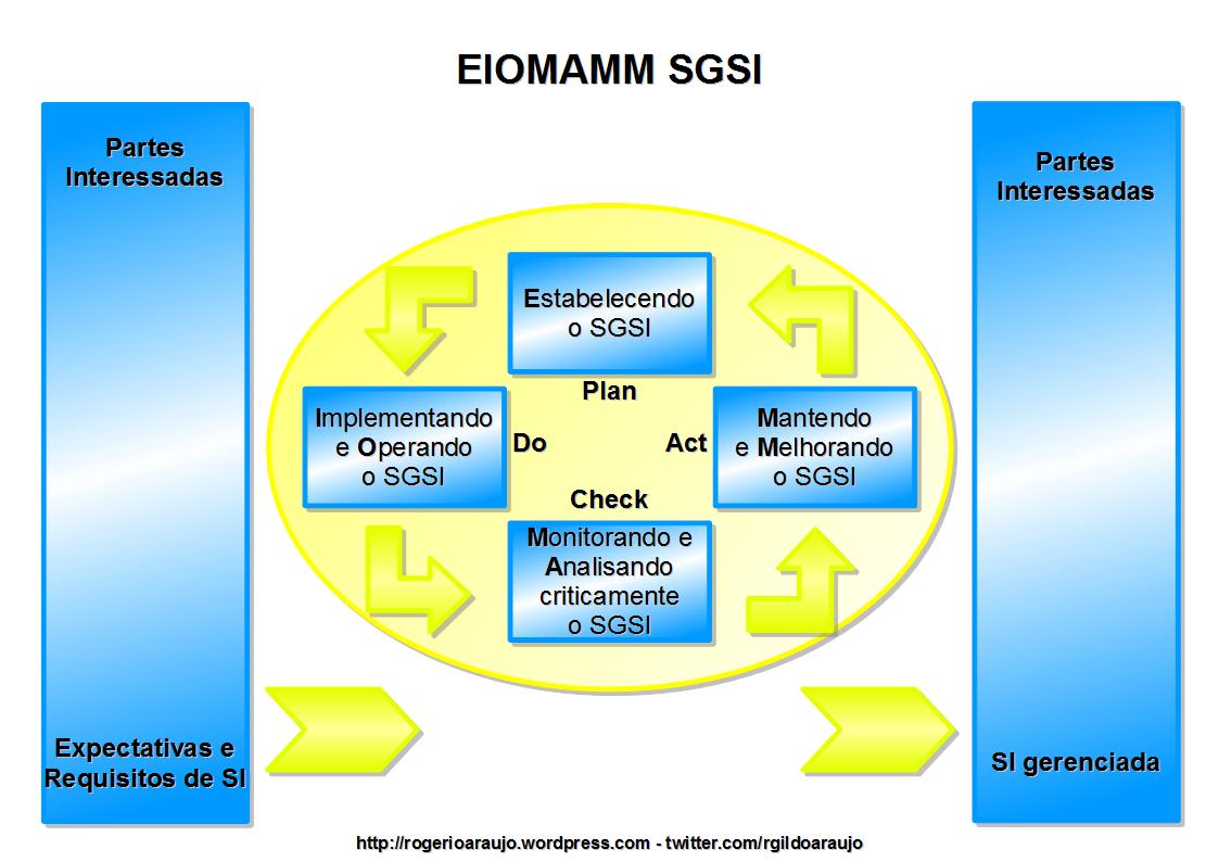EIOMAMM SGSI