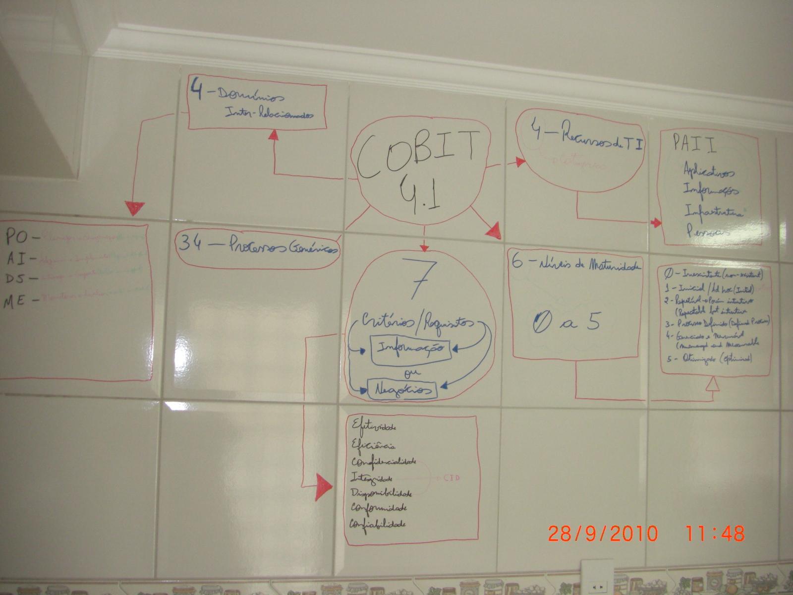 CobiT 4.1: Mapa mental Tabajara versão 1.1
