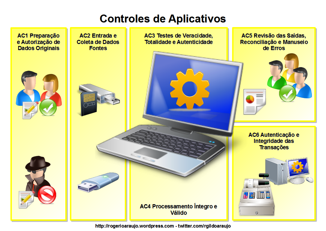 Controles de Aplicativos