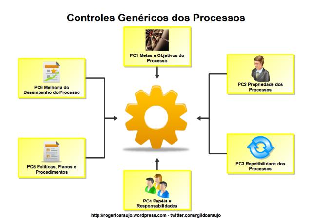 Controles Genéricos dos Processos