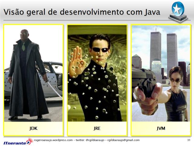 JDK, JRE e JVM