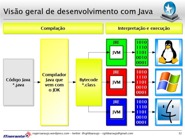Visão geral de desenvolvimento com Java