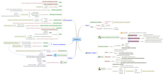 Mapa mental de termos