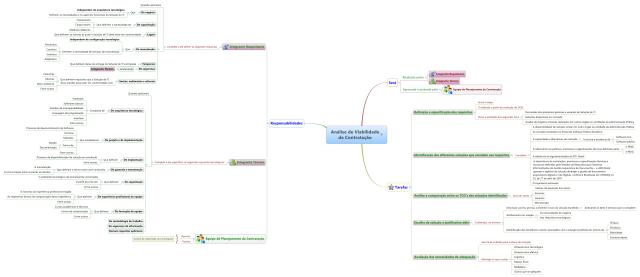 Mapa mental da Análise de Viabilidade da Contratação