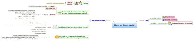 Mapa mental do Plano de Sustentação