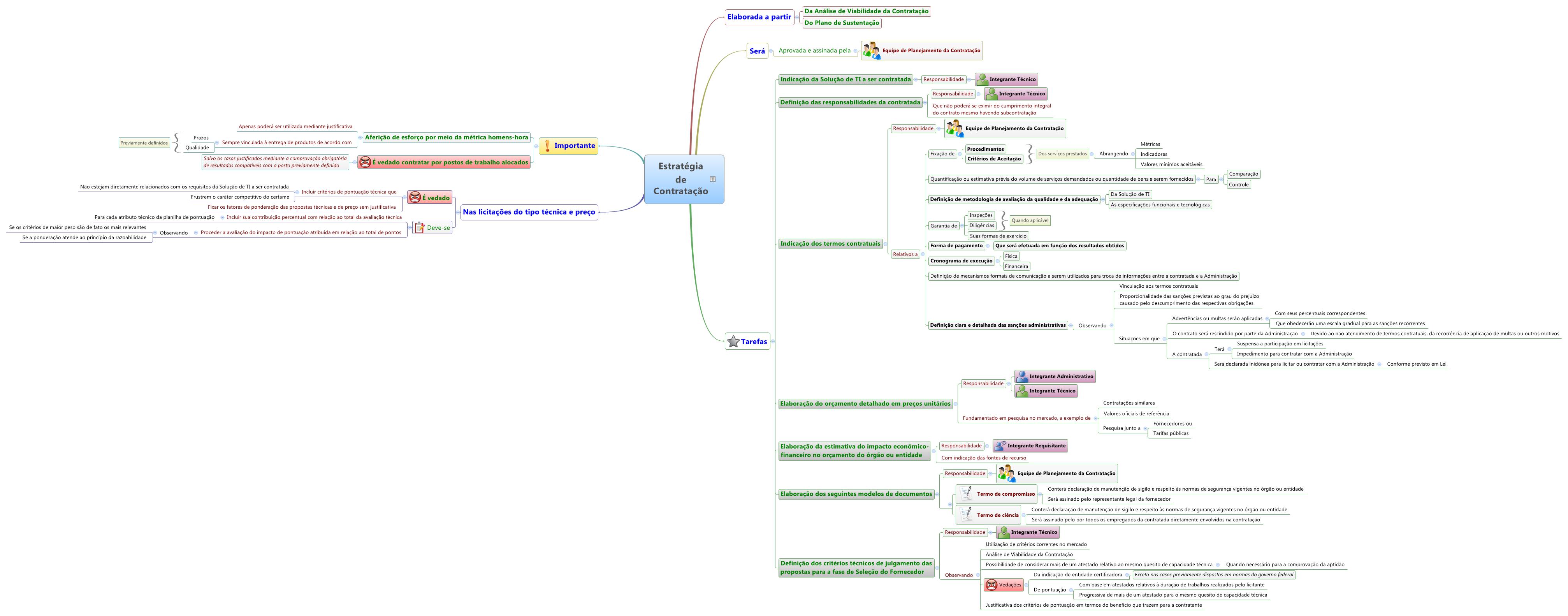 Mapa mental da Estratégia de Contratação