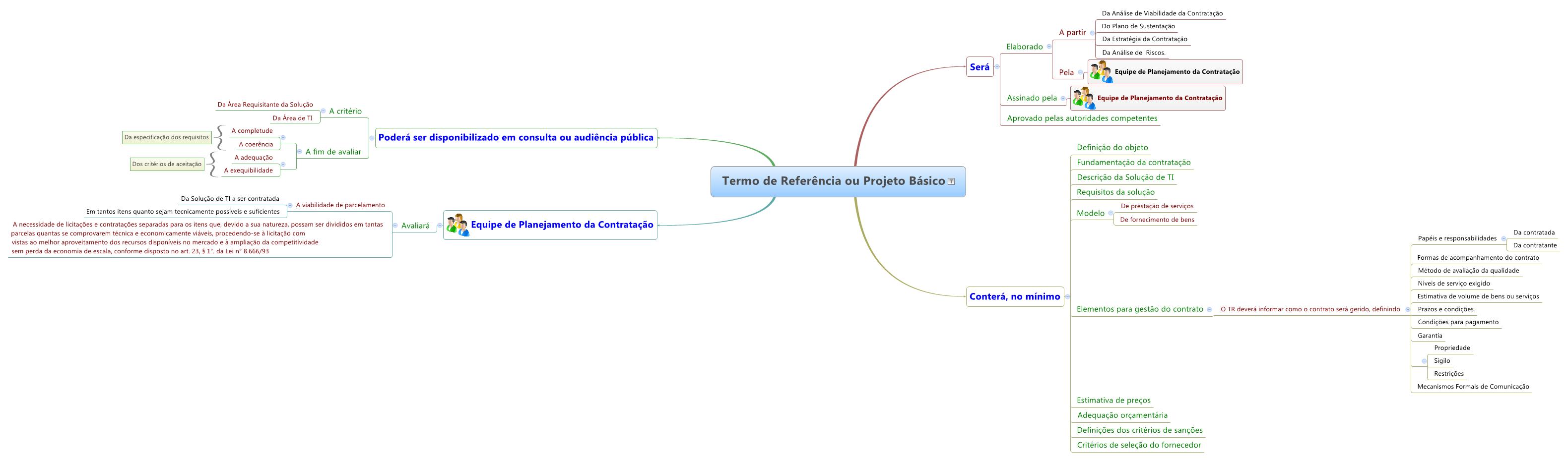 Mapa mental do Termo de Referência ou Projeto Básico