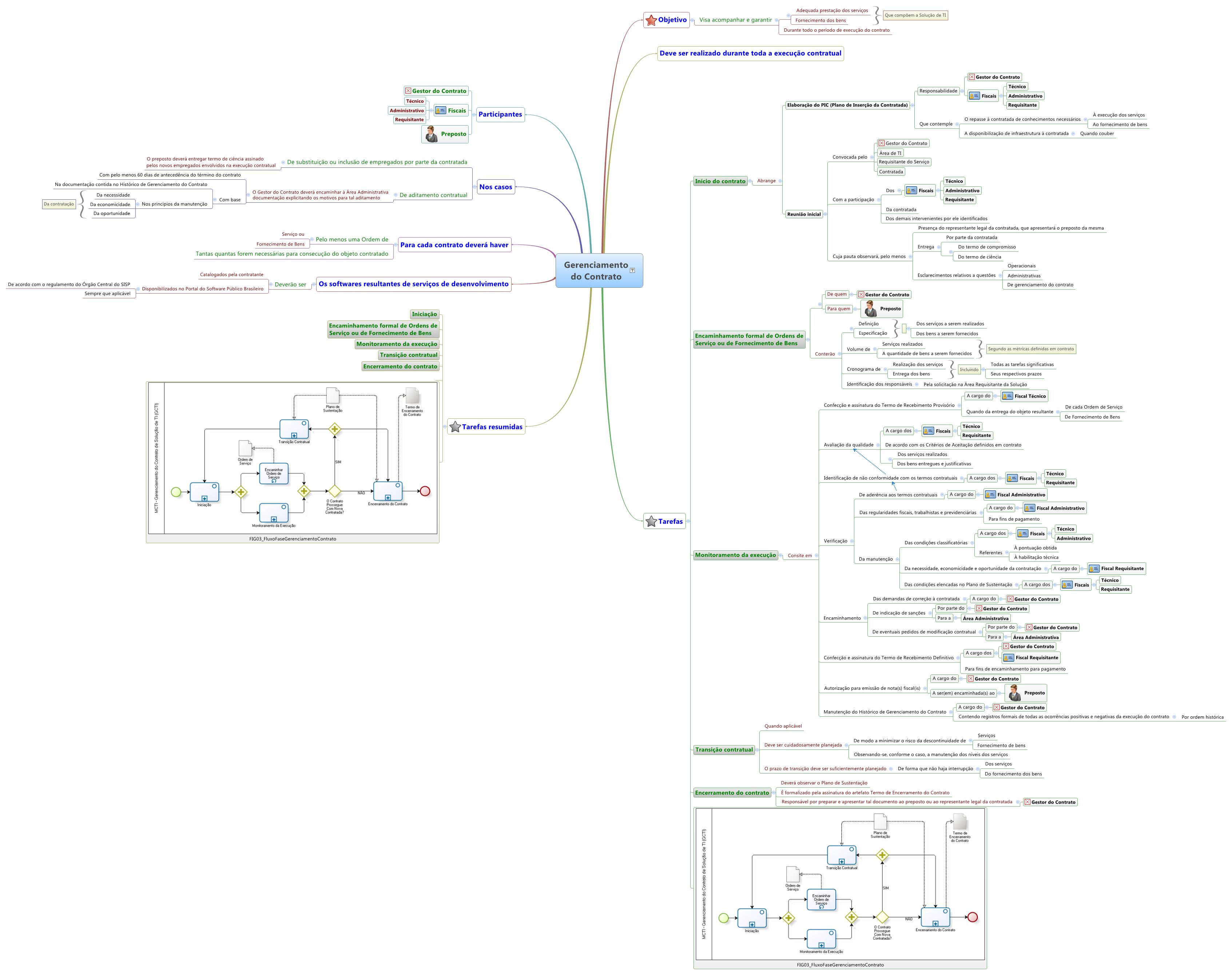 Mapa mental do Gerenciamento do Contrato