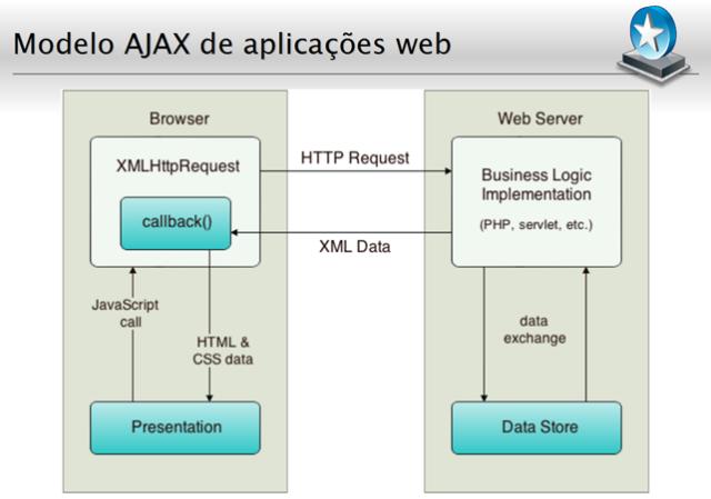 Modelo AJAX de aplicações Web