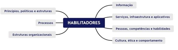 Habilitadores do COBIT 5